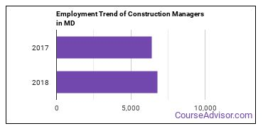 Construction Managers in MD Employment Trend