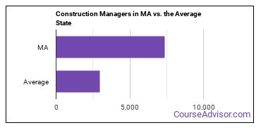 Construction Managers in MA vs. the Average State
