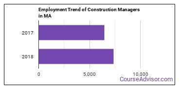Construction Managers in MA Employment Trend