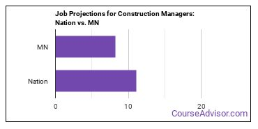 Job Projections for Construction Managers: Nation vs. MN