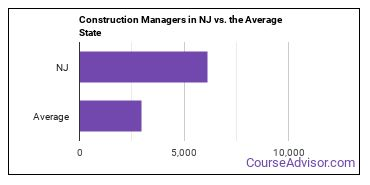 Construction Managers in NJ vs. the Average State