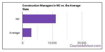 Construction Managers in NC vs. the Average State