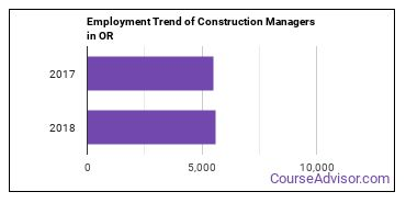Construction Managers in OR Employment Trend