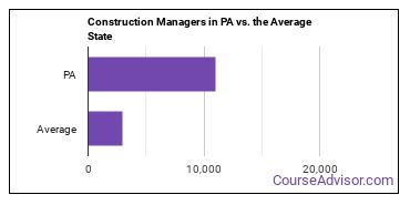 Construction Managers in PA vs. the Average State