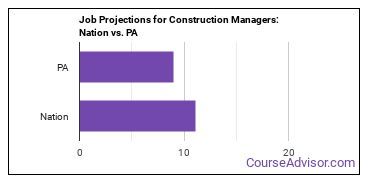 Job Projections for Construction Managers: Nation vs. PA