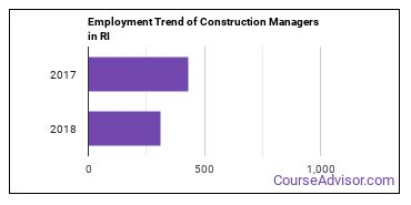 Construction Managers in RI Employment Trend