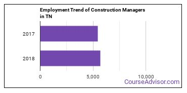 Construction Managers in TN Employment Trend
