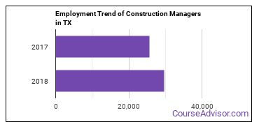 Construction Managers in TX Employment Trend