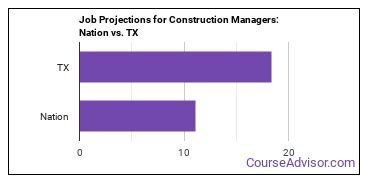 Job Projections for Construction Managers: Nation vs. TX