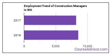 Construction Managers in WA Employment Trend