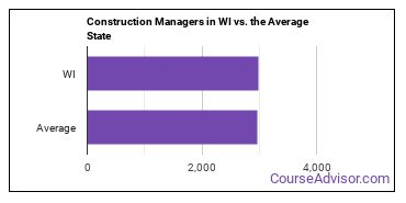 Construction Managers in WI vs. the Average State