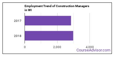 Construction Managers in WI Employment Trend