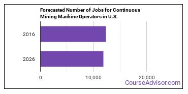 Forecasted Number of Jobs for Continuous Mining Machine Operators in U.S.