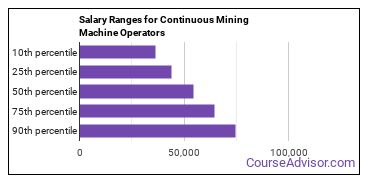 Salary Ranges for Continuous Mining Machine Operators