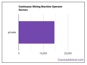 Continuous Mining Machine Operator Sectors