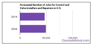 Forecasted Number of Jobs for Control and Valve Installers and Repairers in U.S.