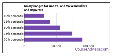 Salary Ranges for Control and Valve Installers and Repairers
