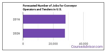 Forecasted Number of Jobs for Conveyor Operators and Tenders in U.S.
