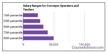 Salary Ranges for Conveyor Operators and Tenders