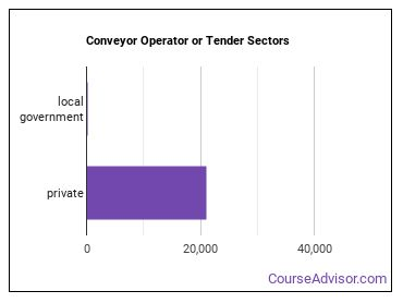 Conveyor Operator or Tender Sectors