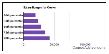 Salary Ranges for Cooks