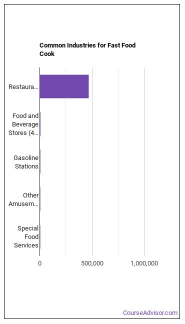 Fast Food Cook Industries
