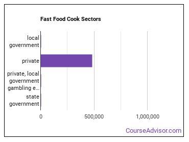 Fast Food Cook Sectors