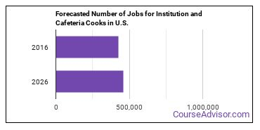 Forecasted Number of Jobs for Institution and Cafeteria Cooks in U.S.
