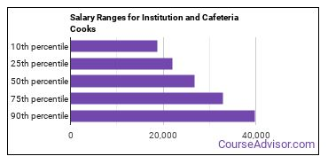 Salary Ranges for Institution and Cafeteria Cooks