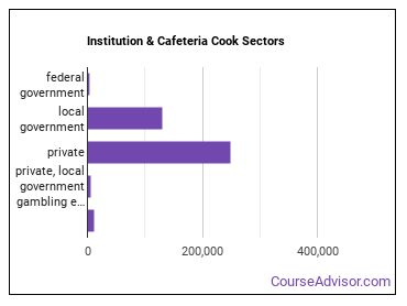 Institution & Cafeteria Cook Sectors