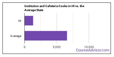 Institution and Cafeteria Cooks in HI vs. the Average State