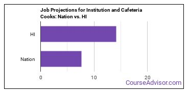 Job Projections for Institution and Cafeteria Cooks: Nation vs. HI