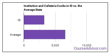 Institution and Cafeteria Cooks in ID vs. the Average State