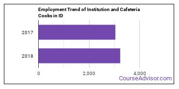 Institution and Cafeteria Cooks in ID Employment Trend