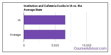 Institution and Cafeteria Cooks in IA vs. the Average State