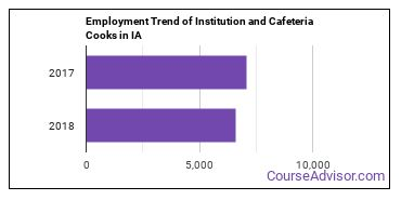 Institution and Cafeteria Cooks in IA Employment Trend