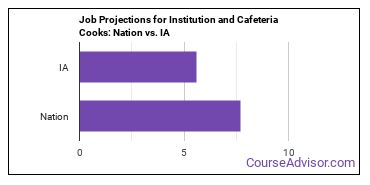 Job Projections for Institution and Cafeteria Cooks: Nation vs. IA