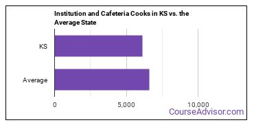 Institution and Cafeteria Cooks in KS vs. the Average State