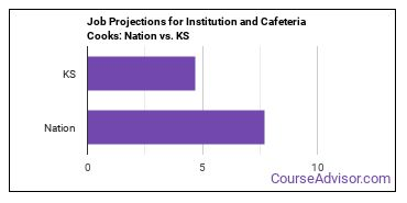 Job Projections for Institution and Cafeteria Cooks: Nation vs. KS