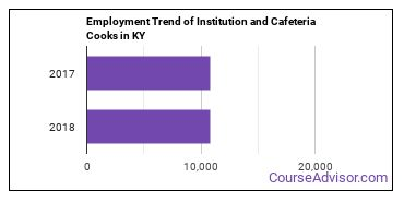 Institution and Cafeteria Cooks in KY Employment Trend