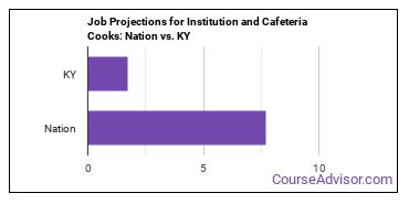 Job Projections for Institution and Cafeteria Cooks: Nation vs. KY