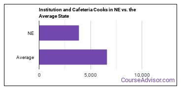 Institution and Cafeteria Cooks in NE vs. the Average State