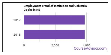 Institution and Cafeteria Cooks in NE Employment Trend