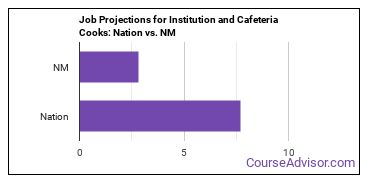 Job Projections for Institution and Cafeteria Cooks: Nation vs. NM