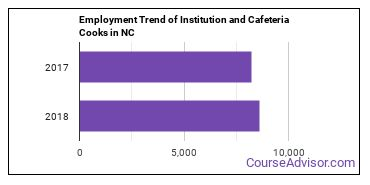 Institution and Cafeteria Cooks in NC Employment Trend