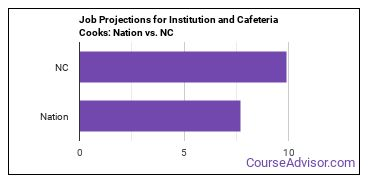 Job Projections for Institution and Cafeteria Cooks: Nation vs. NC