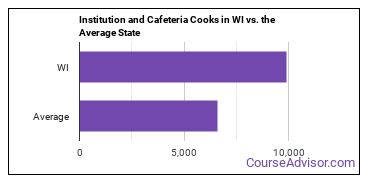 Institution and Cafeteria Cooks in WI vs. the Average State