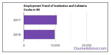 Institution and Cafeteria Cooks in WI Employment Trend