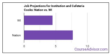 Job Projections for Institution and Cafeteria Cooks: Nation vs. WI