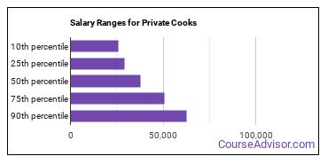 Salary Ranges for Private Cooks